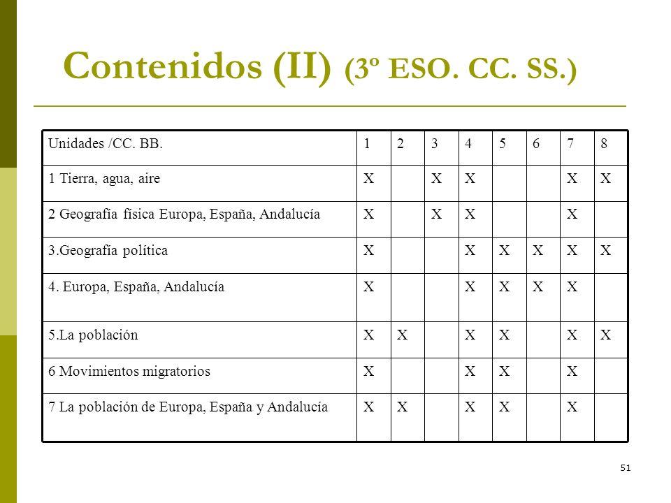 51 Contenidos (II) (3º ESO. CC. SS.) XXXXX7 La población de Europa, España y Andalucía XXXX6 Movimientos migratorios XXXXXX5.La población XXXXX4. Euro