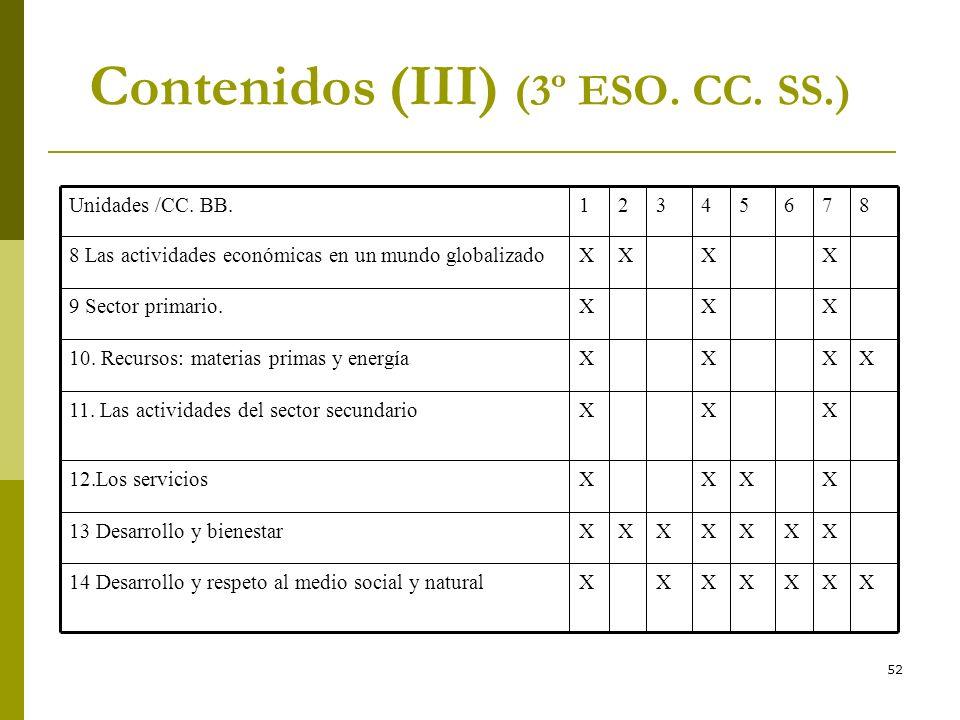 52 Contenidos (III) (3º ESO. CC. SS.) XXXXXXX14 Desarrollo y respeto al medio social y natural XXXXXXX13 Desarrollo y bienestar XXXX12.Los servicios X