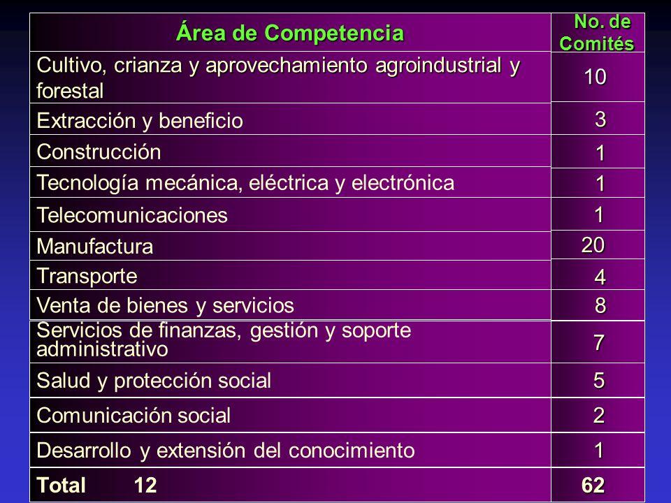 Área de Competencia No. de Comités No. de Comités Cultivo, crianza y aprovechamiento agroindustrial y forestal Extracción y beneficio Construcción Tec