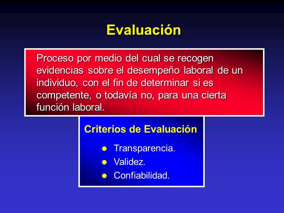 Evaluación Criterios de Evaluación Proceso por medio del cual se recogen evidencias sobre el desempeño laboral de un individuo, con el fin de determin