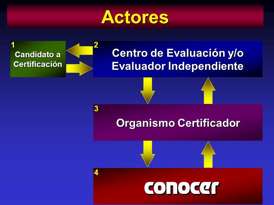 Candidato a Certificación 1 Centro de Evaluación y/o Evaluador Independiente 2 Organismo Certificador 3Actores4