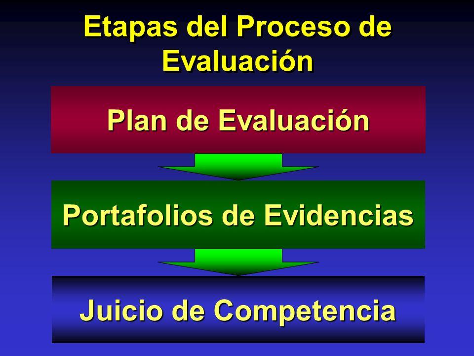 Etapas del Proceso de Evaluación Plan de Evaluación Portafolios de Evidencias Juicio de Competencia