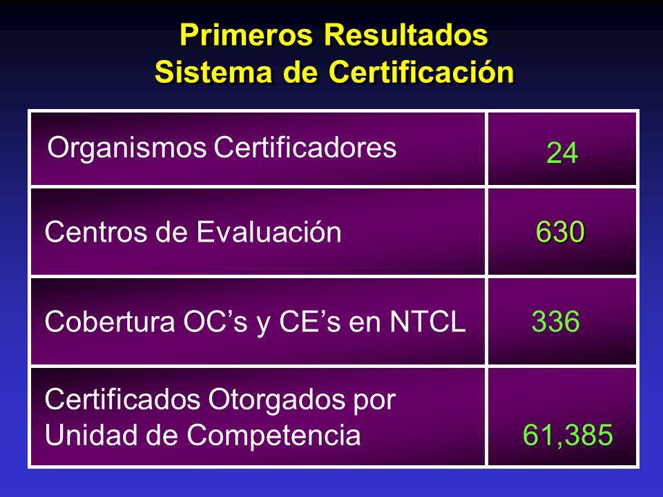 Cobertura OCs y CEs en NTCL 336 Primeros Resultados Sistema de Certificación Primeros Resultados Sistema de Certificación Organismos Certificadores 24
