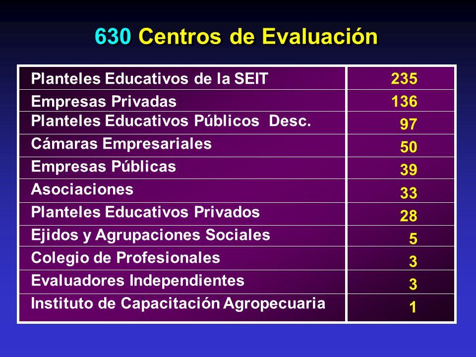630 Centros de Evaluación Planteles Educativos de la SEIT Empresas Privadas Planteles Educativos Públicos Desc. Cámaras Empresariales Empresas Pública