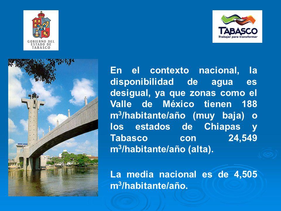 En el contexto nacional, la disponibilidad de agua es desigual, ya que zonas como el Valle de México tienen 188 m 3 /habitante/año (muy baja) o los estados de Chiapas y Tabasco con 24,549 m 3 /habitante/año (alta).