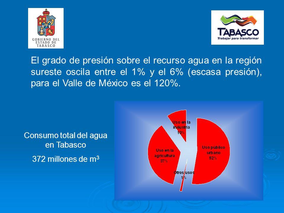 El grado de presión sobre el recurso agua en la región sureste oscila entre el 1% y el 6% (escasa presión), para el Valle de México es el 120%.