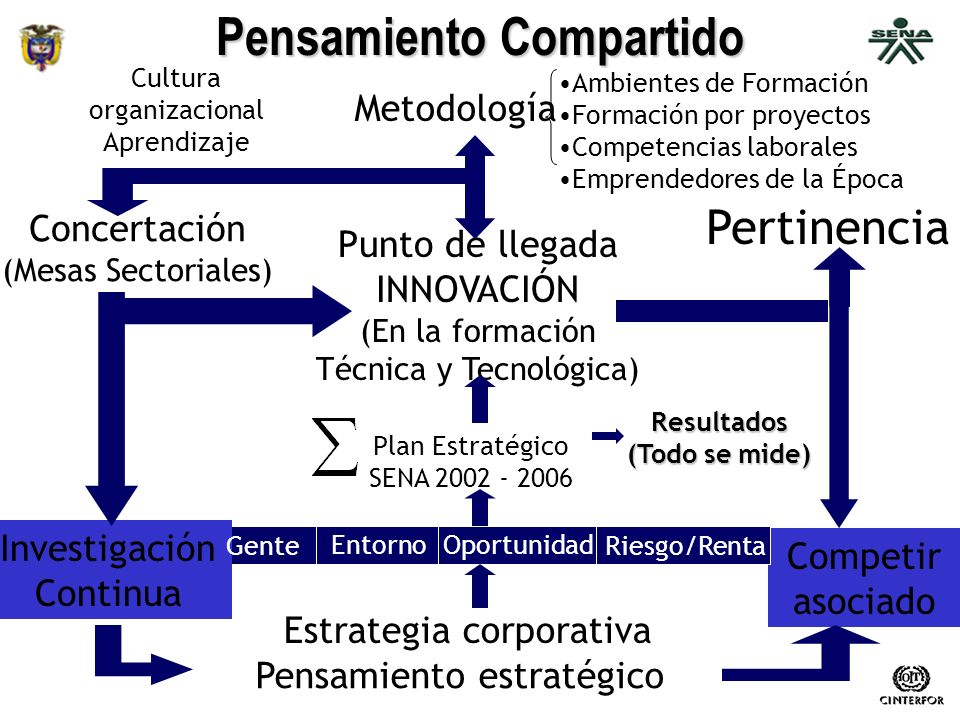 MINISTERIO DE LA PROTECCIÓN SOCIAL – REPÚBLICA DE COLOMBIA Pensamiento estratégico Estrategia corporativa Competir asociado Investigación Continua Gen