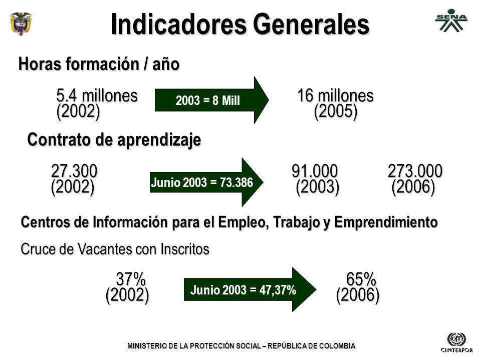 MINISTERIO DE LA PROTECCIÓN SOCIAL – REPÚBLICA DE COLOMBIA Indicadores Generales Horas formación / año 5.4 millones16 millones (2002) (2005) (2002) (2