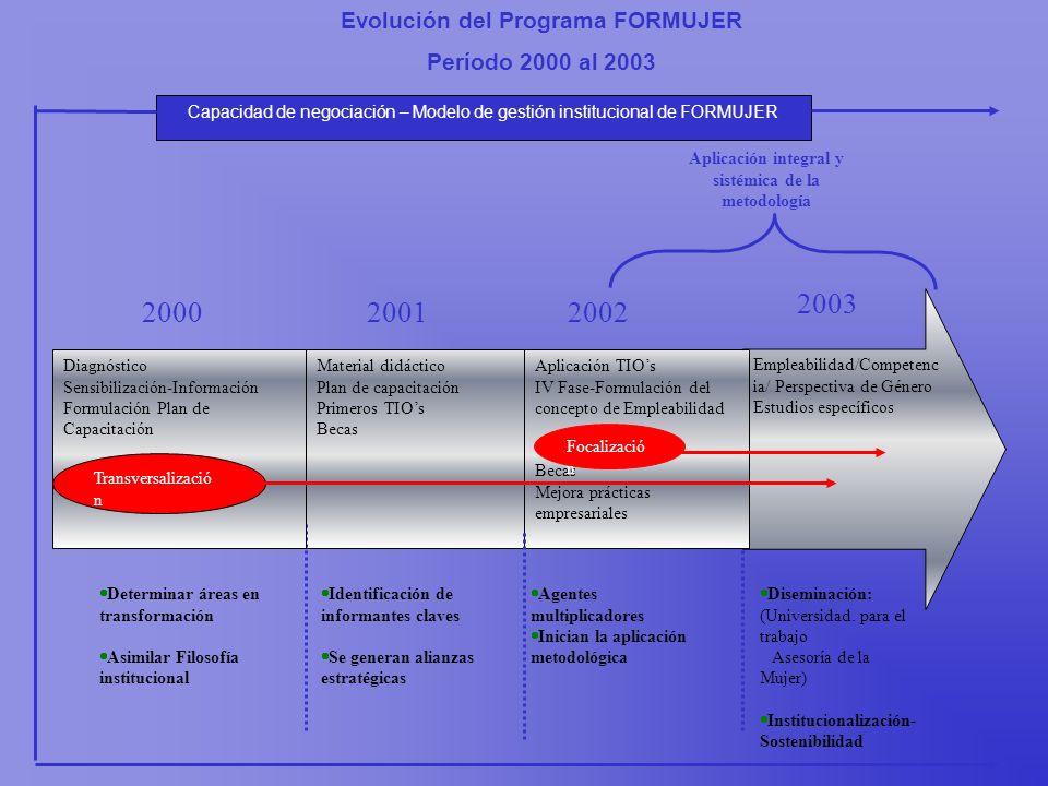 Diseminación: (Universidad. para el trabajo Asesoría de la Mujer) Institucionalización- Sostenibilidad Capacidad de negociación – Modelo de gestión in