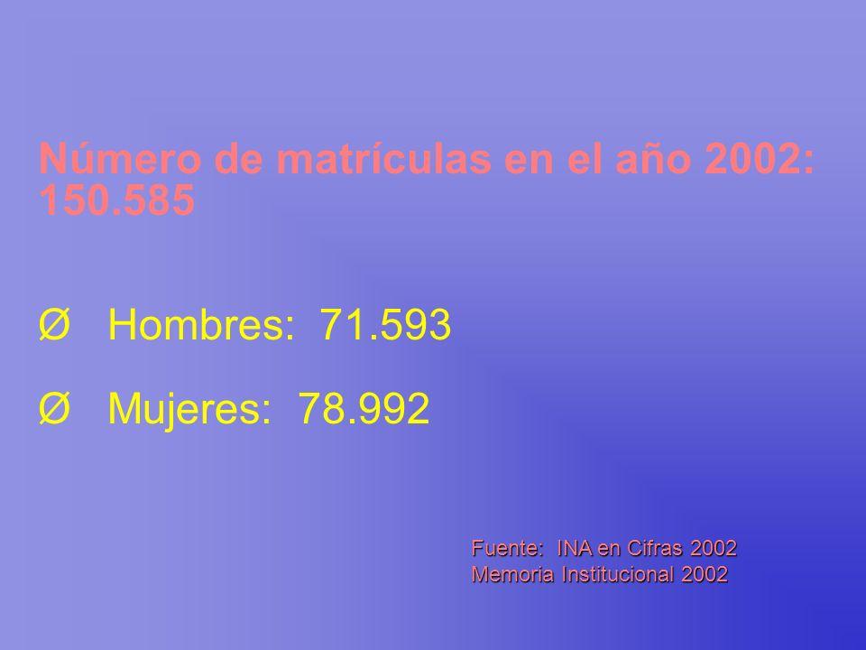 Número de matrículas en el año 2002: 150.585 Ø Hombres: 71.593 Ø Mujeres: 78.992 Fuente: INA en Cifras 2002 Memoria Institucional 2002