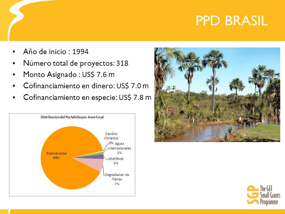 PPD BRASIL Año de inicio : 1994 Número total de proyectos : 318 Monto Asignado : US$ 7.6 m Cofinanciamiento en dinero : US$ 7.0 m Cofinanciamiento en