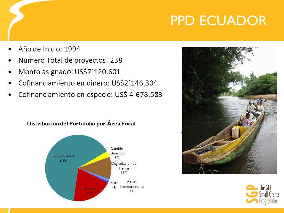 PPD ECUADOR Año de Inicio: 1994 Numero Total de proyectos: 238 Monto asignado: US$7´120.601 Cofinanciamiento en dinero: US$2´146.304 Cofinanciamiento