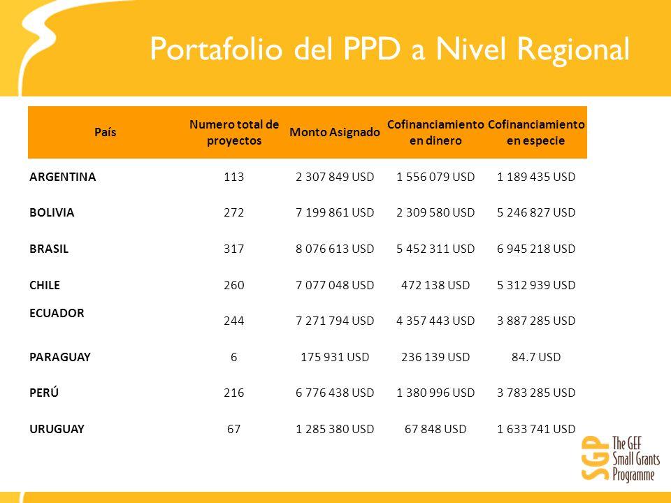 Portafolio del PPD a Nivel Regional País Numero total de proyectos Monto Asignado Cofinanciamiento en dinero Cofinanciamiento en especie ARGENTINA1132