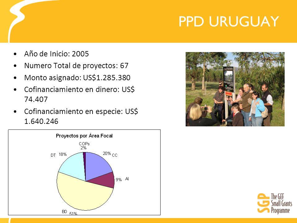 PPD URUGUAY Año de Inicio: 2005 Numero Total de proyectos: 67 Monto asignado: US$1.285.380 Cofinanciamiento en dinero: US$ 74.407 Cofinanciamiento en