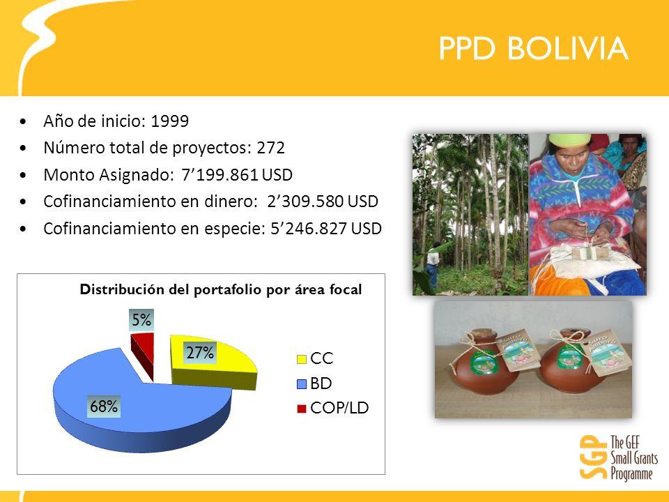 PPD BOLIVIA Año de inicio: 1999 Número total de proyectos: 272 Monto Asignado: 7199.861 USD Cofinanciamiento en dinero: 2309.580 USD Cofinanciamiento