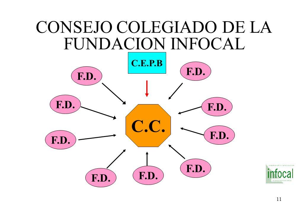 10 ASAMBLEA DE SOCIOS FUNDADORES DE LA FUNDACION INFOCAL C.E.P.B. CAMARAS NACIONALES FEDERACIONES DEPTALES A. G. E.