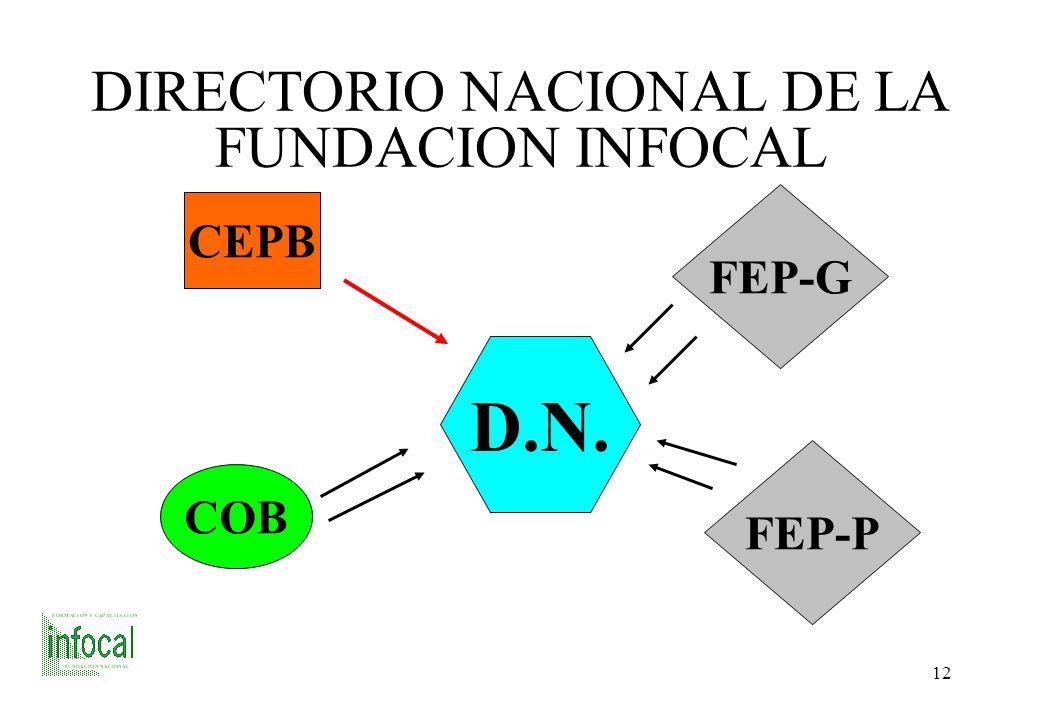 11 CONSEJO COLEGIADO DE LA FUNDACION INFOCAL F.D. C.E.P.B C.C. F.D.