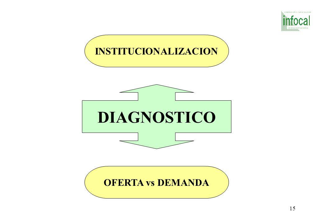 14 CONFLICTOS INTERNOS ELIMINACION DE LA D.E.N. SUPERPOSICION DE FUNCIONES DISTORSION DE LA OFERTA DESCENTRALIZACION DESINTEGRACION