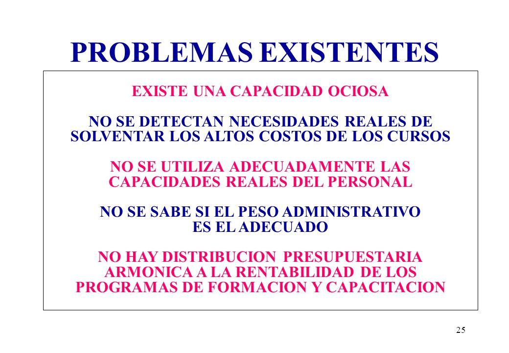 24 PROBLEMAS EXISTENTES NO HAY ORIENTACION INSTITUCIONAL A LA EFICIENCIA ECONOMICA NO EXISTEN INDICADORES DE MEDICION NO HAY UNA RENTABILIDAD EN LOS C