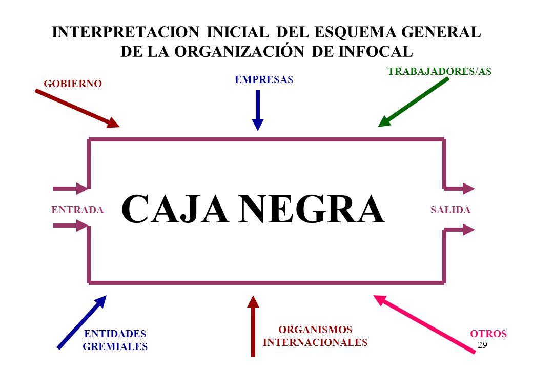 28 LINEAS GENERALES DE ACCION 1ORGANIZATIVO INSTITUCIONAL PROPOSITO -> SISTEMA 2TECNICO PEDAGOGICO PROPOSITO -> MODERNIZACION 3ADMINISTRATIVO FINANCIE