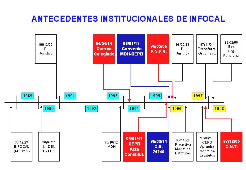 8 ESTRUCTURA DE INFOCAL