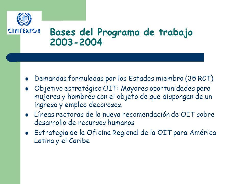 Bases del Programa de trabajo 2003-2004 Demandas formuladas por los Estados miembro (35 RCT) Objetivo estratégico OIT: Mayores oportunidades para muje