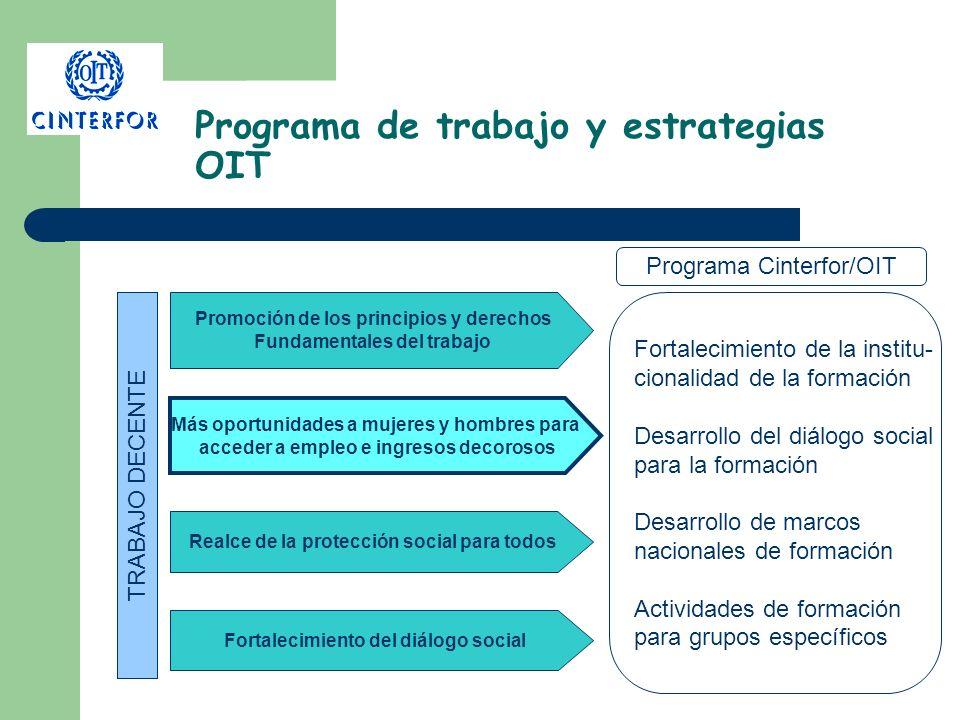 Programa de trabajo y estrategias OIT TRABAJO DECENTE Promoción de los principios y derechos Fundamentales del trabajo Más oportunidades a mujeres y h