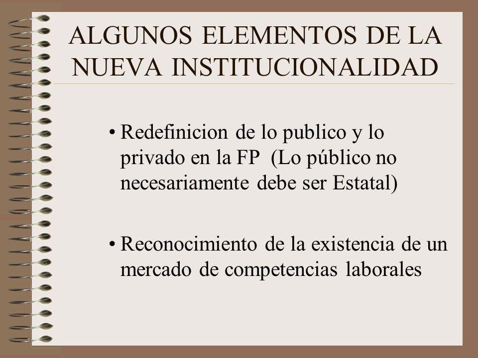 ALGUNOS ELEMENTOS DE LA NUEVA INSTITUCIONALIDAD Redefinicion de lo publico y lo privado en la FP (Lo público no necesariamente debe ser Estatal) Reconocimiento de la existencia de un mercado de competencias laborales