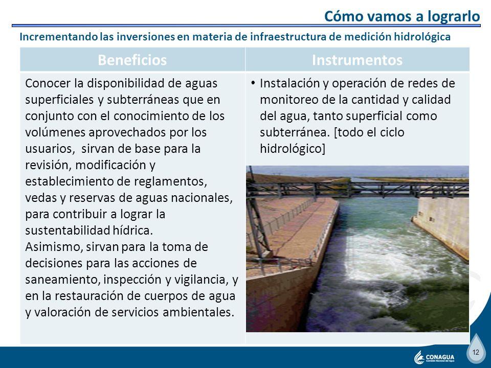 11 BeneficiosInstrumentos Aumentar la oferta de agua para cubrir la demanda de las zonas en crecimiento con objeto de no limitar su desarrollo. Progra