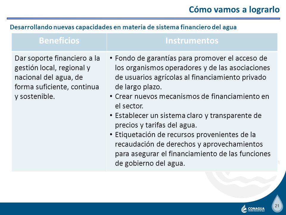 20 BeneficiosInstrumentos Asegurar que los usuarios de aguas nacionales cumplan con las disposiciones establecidas en la LAN, así como evaluar en form