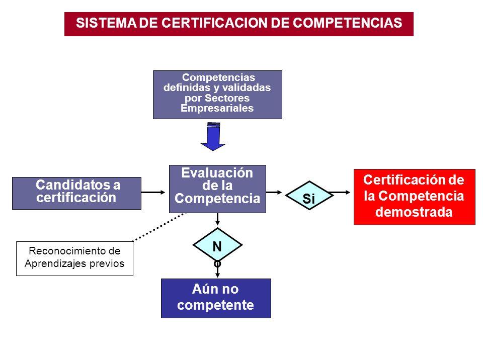 NoNo Candidatos a certificación Evaluación de la Competencia Certificación de la Competencia demostrada Aún no competente Reconocimiento de Aprendizajes previos Si SISTEMA DE CERTIFICACION DE COMPETENCIAS Competencias definidas y validadas por Sectores Empresariales