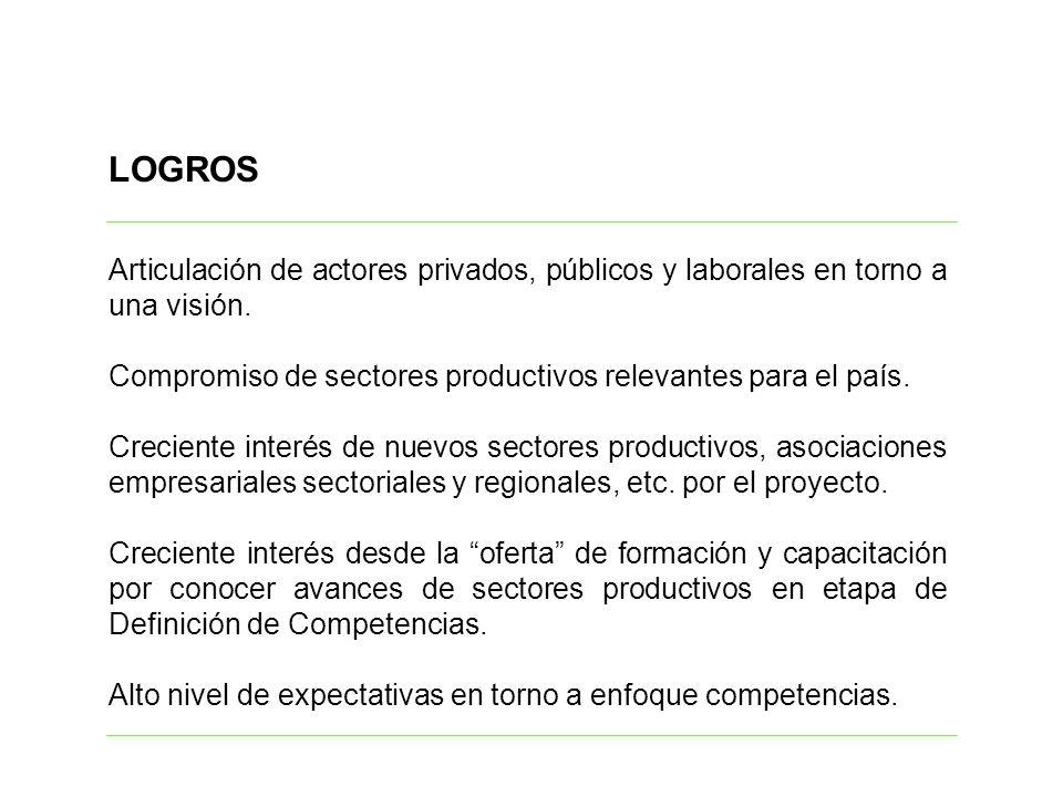 LOGROS Articulación de actores privados, públicos y laborales en torno a una visión.