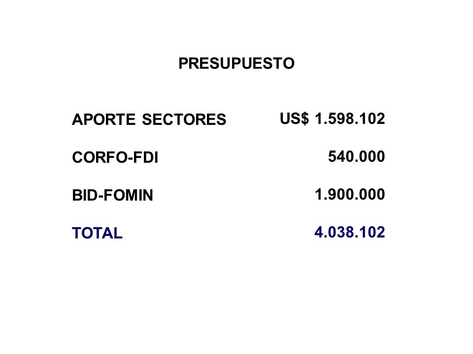 PRESUPUESTO APORTE SECTORES CORFO-FDI BID-FOMIN TOTAL US$ 1.598.102 540.000 1.900.000 4.038.102
