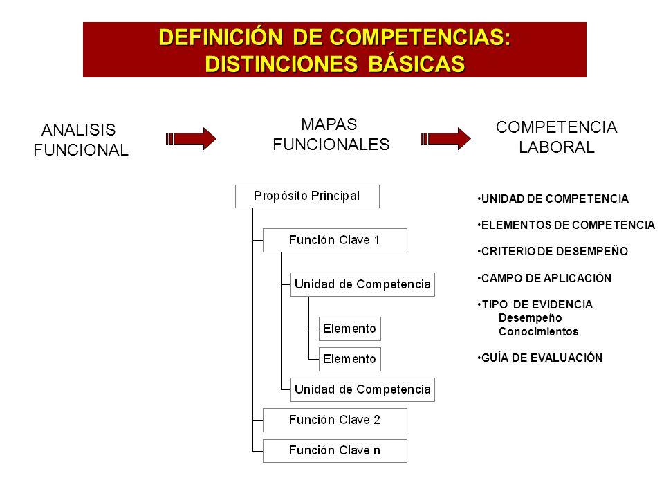 DEFINICIÓN DE COMPETENCIAS: DISTINCIONES BÁSICAS ANALISIS FUNCIONAL MAPAS FUNCIONALES COMPETENCIA LABORAL UNIDAD DE COMPETENCIA ELEMENTOS DE COMPETENCIA CRITERIO DE DESEMPEÑO CAMPO DE APLICACIÓN TIPO DE EVIDENCIA Desempeño Conocimientos GUÍA DE EVALUACIÓN