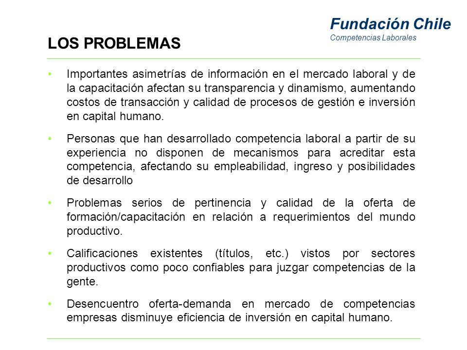 Fundación Chile Competencias Laborales VISION DEL PROYECTO Contribuir al desarrollo de las competencias laborales que las personas requieren para mejorar su empleabilidad, calidad de vida y oportunidades de crecimiento, en un entorno económico globalizado y cambiante.