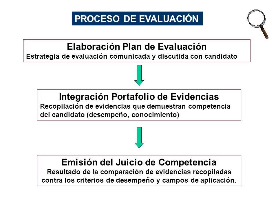 CUANDO EVALUAR COMPETENCIAS Competencia Capacitación, Desarrollo y Experiencia Estándar Ocupacional Estándar de Capacítación Experiencia en lugar de trabajo Evaluación de Competencia en el Trabajo en esta etapa Formación y Capacitación
