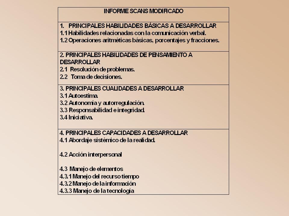 Módulos de formación para la empleabilidad y la ciudadanía. Documento base para el diseño curricular > Representa la concepción y metodología que sust