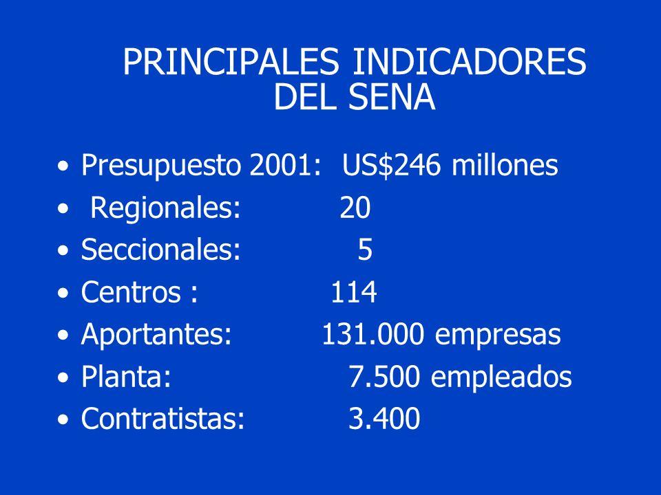 PRINCIPALES INDICADORES DEL SENA Presupuesto 2001: US$246 millones Regionales: 20 Seccionales: 5 Centros : 114 Aportantes:131.000 empresas Planta: 7.500 empleados Contratistas: 3.400