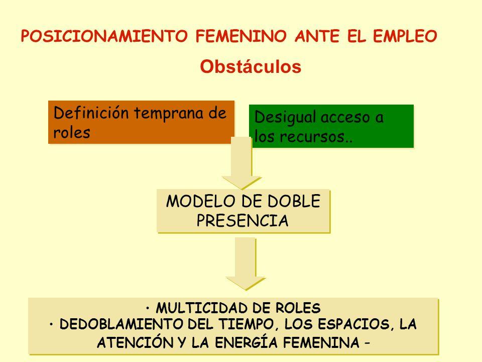 Definición temprana de roles Desigual acceso a los recursos.. MODELO DE DOBLE PRESENCIA MULTICIDAD DE ROLES DEDOBLAMIENTO DEL TIEMPO, LOS ESPACIOS, LA