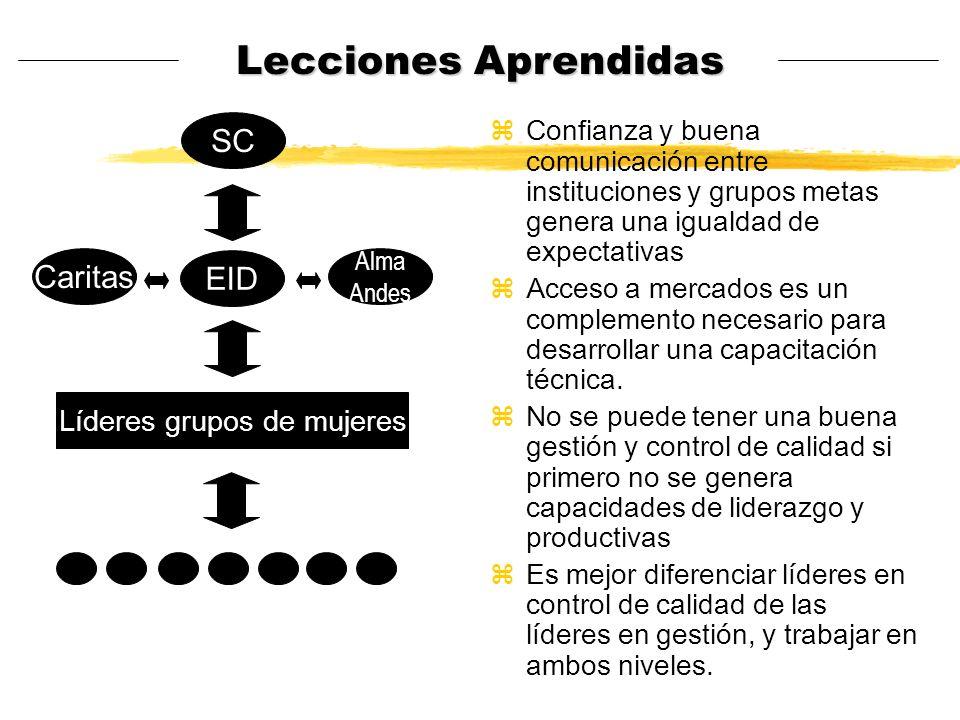 Lecciones Aprendidas zConfianza y buena comunicación entre instituciones y grupos metas genera una igualdad de expectativas zAcceso a mercados es un c