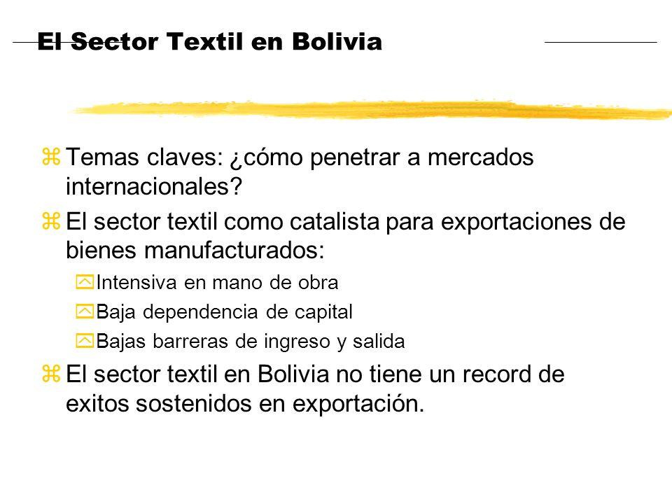 El Sector Textil en Bolivia zTemas claves: ¿cómo penetrar a mercados internacionales? zEl sector textil como catalista para exportaciones de bienes ma