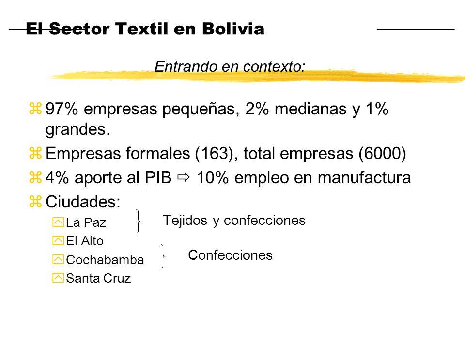 El Sector Textil en Bolivia z97% empresas pequeñas, 2% medianas y 1% grandes. zEmpresas formales (163), total empresas (6000) z4% aporte al PIB 10% em