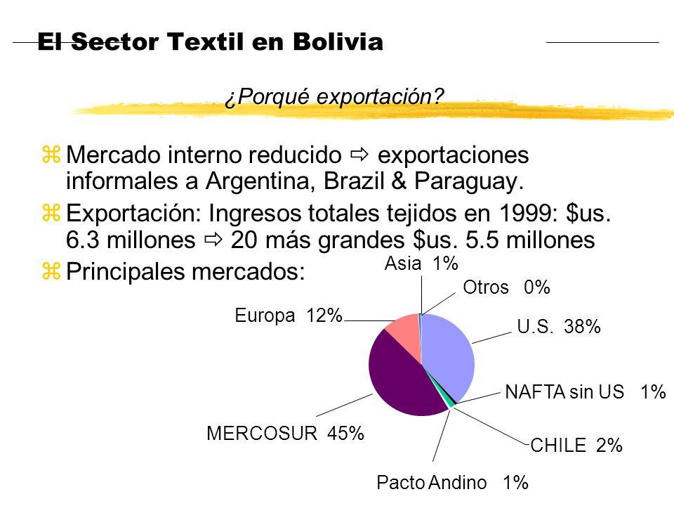 El Sector Textil en Bolivia zInhabilidad para asegurar acceso a mercados importantes zAcceso a financiamiento zReducido personal especializado zDificultad para acceder a materia prima zApoyo institucional zFalta de Infraestructura Principales problemas Estrategia de exportación: Alto volumen y bajo costo Alto volumen y bajo costo Bajo volumen e intensivo en diseño