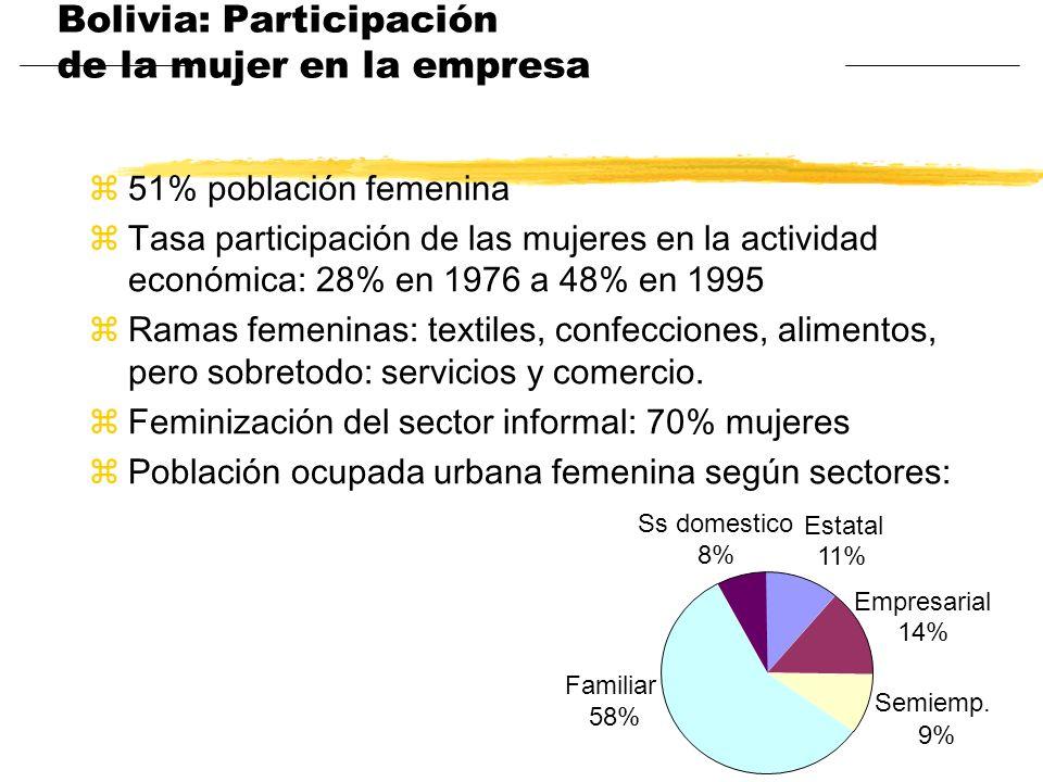 Bolivia: Participación de la mujer en la empresa z51% población femenina zTasa participación de las mujeres en la actividad económica: 28% en 1976 a 4