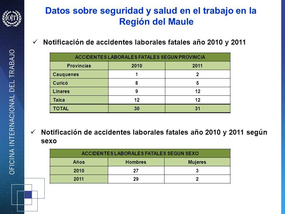 Notificación de accidentes laborales fatales año 2010 y 2011 ACCIDENTES LABORALES FATALES SEGUN PROVINCIA Provincias20102011 Cauquenes12 Curicó85 Lina