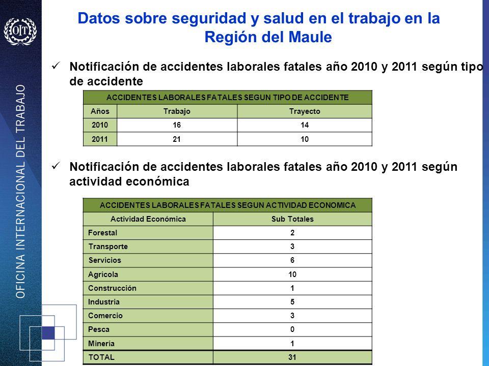 Notificación de accidentes laborales fatales año 2010 y 2011 según tipo de accidente Notificación de accidentes laborales fatales año 2010 y 2011 segú