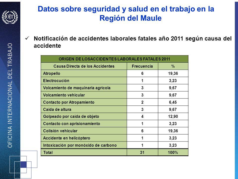 Notificación de accidentes laborales fatales año 2011 según causa del accidente ORIGEN DE LOSACCIDENTES LABORALES FATALES 2011 Causa Directa de los Ac