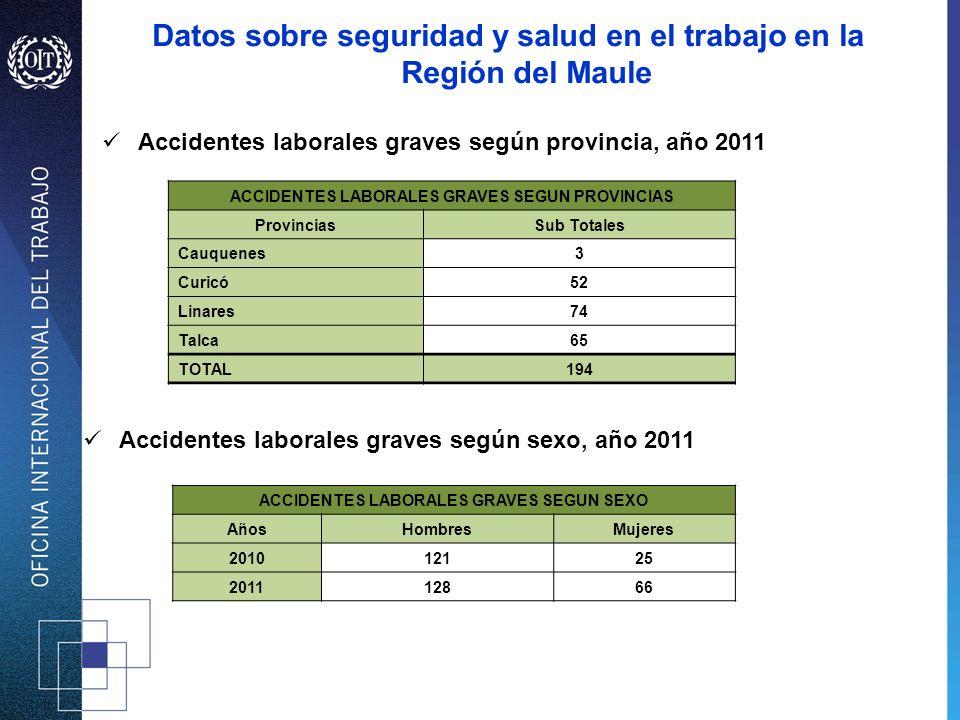 Accidentes laborales graves según provincia, año 2011 Accidentes laborales graves según sexo, año 2011 ACCIDENTES LABORALES GRAVES SEGUN PROVINCIAS Pr