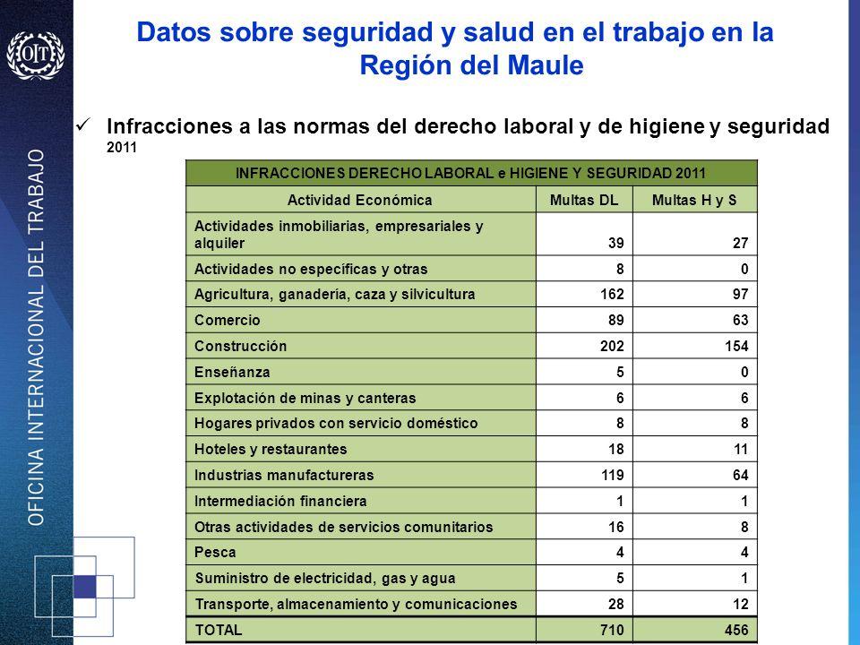 Infracciones a las normas del derecho laboral y de higiene y seguridad 2011 INFRACCIONES DERECHO LABORAL e HIGIENE Y SEGURIDAD 2011 Actividad Económic