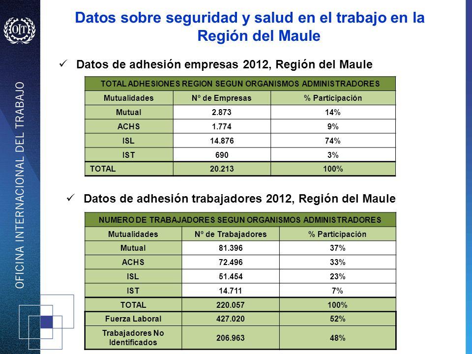 Datos sobre seguridad y salud en el trabajo en la Región del Maule Datos de adhesión empresas 2012, Región del Maule TOTAL ADHESIONES REGION SEGUN ORG
